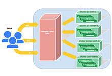 跨集群服务 实现Kubernetes应用的高可用_Kubernetes中文社区