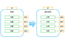 kubernetes1.4新特性:支持Docker新特性_Kubernetes中文社区
