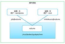 kubernetes1.4新特性:支持两种新的卷插件Quobyte和AzureDisk_Kubernetes中文社区