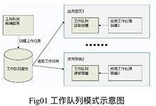 Kubernetes(K8s)容器设计模式实践案例 - 工作队列模式_Kubernetes中文社区
