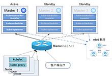 惠普基于Kubernetes的容器私有云平台实践 | 视频_Kubernetes中文社区