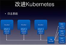 基于Kubernetes打造SAE容器云 | 视频_Kubernetes中文社区