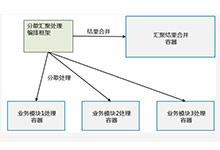 Kubernetes(K8s)容器设计模式实践案例 - 分散收集模式_Kubernetes中文社区