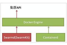 编排管理成容器云关键 Kubernetes(K8s)和Swarm对比分析_Kubernetes中文社区