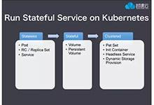 Kubernetes(k8s)有状态集群服务部署与管理_Kubernetes中文社区