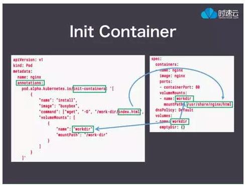这是Init Container的一个使用样例