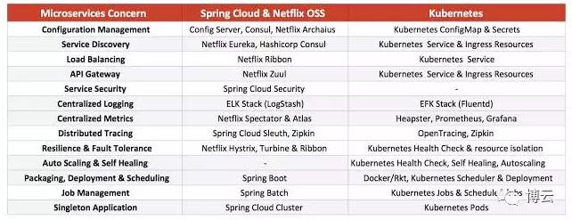 Spring Cloud和Kubernetes技术