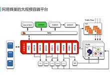 网易蜂巢基于万节点Kubernetes(k8s)支撑大规模云应用实践_Kubernetes中文社区