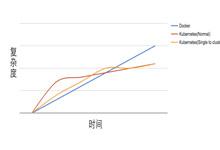 极简的配置单节点Kubernetes(k8s)集群_Kubernetes中文社区
