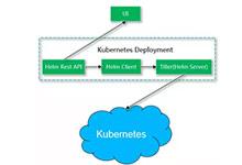 IBM基于Kubernetes的容器云全解析_Kubernetes中文社区