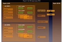 乐视云基于Kubernetes(k8s)的PaaS平台建设_Kubernetes中文社区