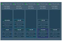 在AWS上设置Docker Swarm Mode_Kubernetes中文社区