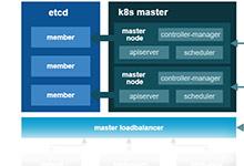 在阿里云上部署生产级别Kubernetes集群_Kubernetes中文社区