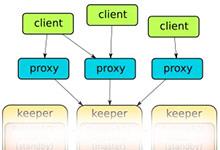 如何在Kubernetes中部署一个高可用的PostgreSQL集群环境_Kubernetes中文社区