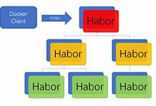 Harbor用户机制、镜像同步和与Kubernetes的集成实践_Kubernetes中文社区