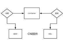 Kubernetes网络接口(CNI) midonet网络插件设计与实现_Kubernetes中文社区