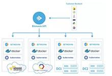 视音频解码服务商Bitmovin是如何采用Kubernetes进行多级应用部署_Kubernetes中文社区