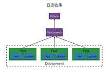 使用Logstash收集Kubernetes的应用日志_Kubernetes中文社区