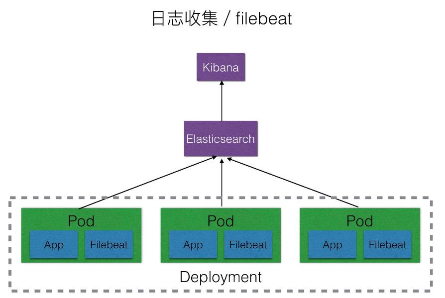 使用Filebeat收集Kubernetes的应用日志