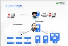 易宝支付基于Kubernetes的私有容器云从0到1的建设之路_Kubernetes中文社区