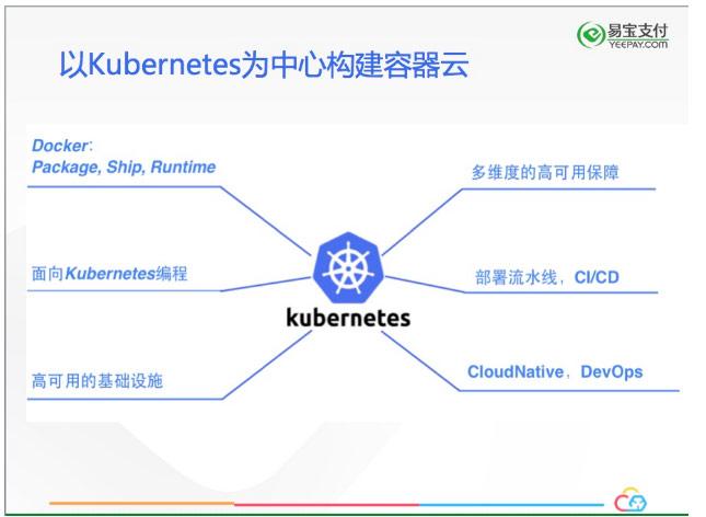 易宝支付基于Kubernetes的私有容器云从0到1的建设之路