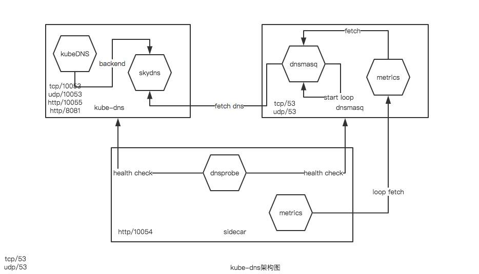 容器编排Kubernetes之kube-dns源码解读