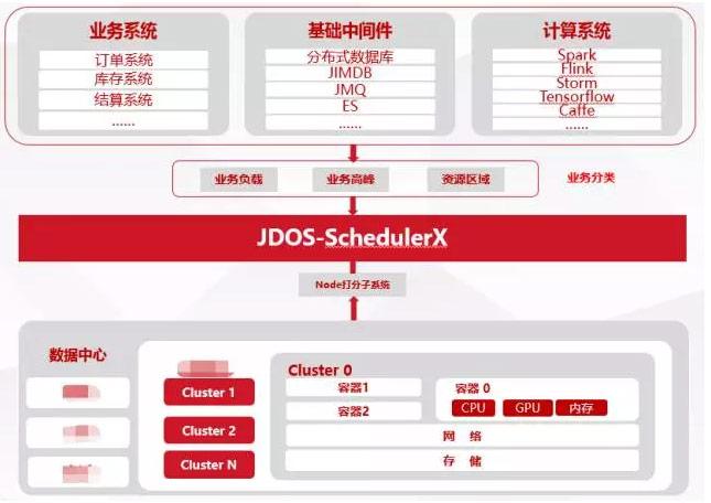 京东618:容器技法日趋娴熟,60%业务已切换至Kubernetes