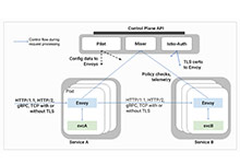Istio,Kubernetes 的微服务支持_Kubernetes中文社区