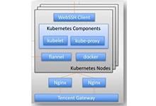 58赶集基于 Docker 的自动化部署实践_Kubernetes中文社区
