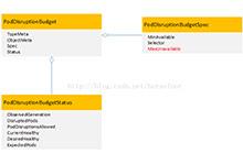 kubernetes1.7 新特性:PodDisruptionBudget控制器变化_Kubernetes中文社区