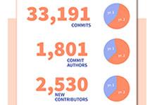 Kubernetes 稳定版发布两年,代码提交次数破5万_Kubernetes中文社区