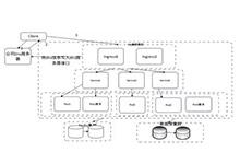 当K8S遇上微服务-京东金融PaaS平台思考与实践_Kubernetes中文社区