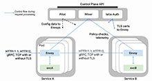 Kubernetes,微服务以及 Service Mesh_Kubernetes中文社区