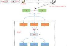 Kubernetes高可用负载均衡与集群外服务访问实践_Kubernetes中文社区