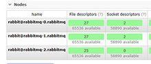 在Kubernetes上使用Sateful Set部署RabbitMQ集群_Kubernetes中文社区
