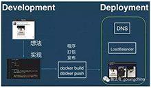 用 Go 搭建 Kubernetes Operators_Kubernetes中文社区