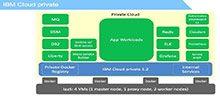 剖析IBM Cloud Private服务,以Kubernetes为调度核心_Kubernetes中文社区