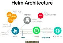 是时候使用Helm了:Helm, Kubernetes的包管理工具_Kubernetes中文社区