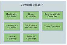 如何基于Kubernetes开发自定义的Controller_Kubernetes中文社区
