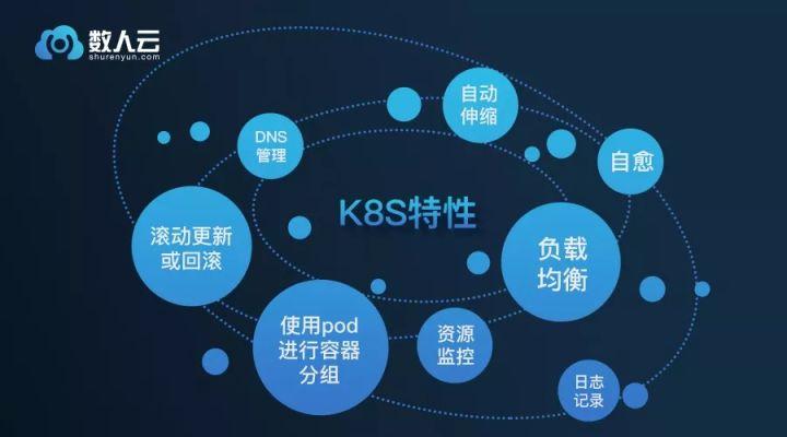 后Kubernetes时代,带你系统梳理K8S 12大关键特性_Kubernetes中文社区