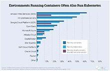 调查研究 | 2份权威报告分析Kubernetes部署模式_Kubernetes中文社区