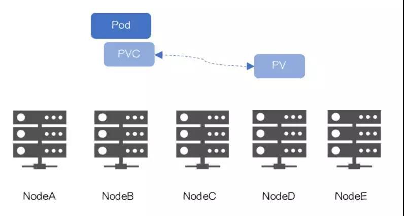 容器化RDS:PersistentLocalVolumes和VolumeScheduling_Kubernetes中文社区