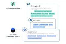 Google发布基于Kubernetes的Serverless管理平台Knative_Kubernetes中文社区