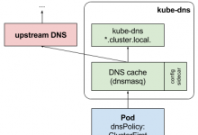 使用CoreDNS实现Kubernetes基于DNS的服务发现_Kubernetes中文社区