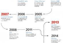 容器、容器集群管理平台与Kubernetes技术漫谈_Kubernetes中文社区