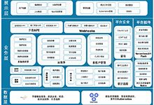 奇虎360开源基于Kubernetes管理平台 Wayne_Kubernetes中文社区
