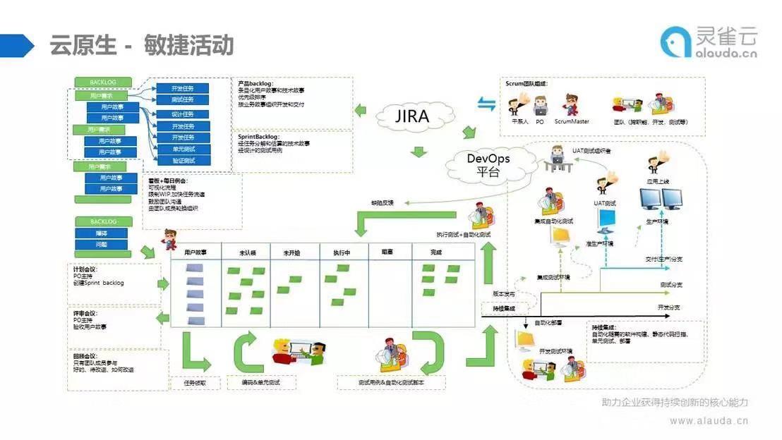 云原生实践 | K8s、DevOps & 微服务三驾马车,带您走上云原生转型之路_Kubernetes中文社区