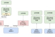 Kubernetes实战 - 谈谈微博应对春晚等突发峰值流量的经验_Kubernetes中文社区