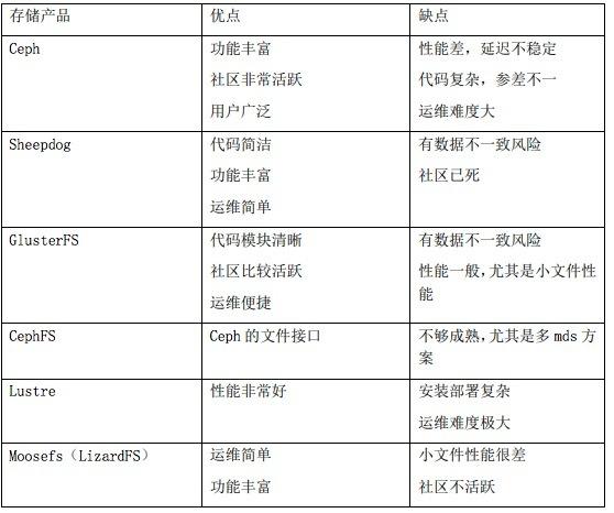 如何评估Kubernetes持久化存储方案_Kubernetes中文社区
