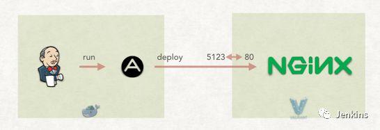 使用 Jenkins + Ansible 实现自动化部署 Nginx_Kubernetes中文社区
